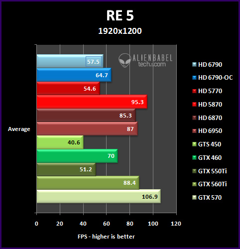 re5 193 Introducing AMDs HD 6790