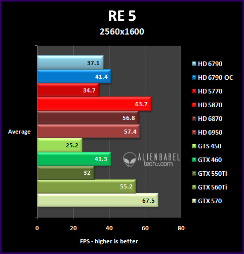 re5 253 Introducing AMDs HD 6790