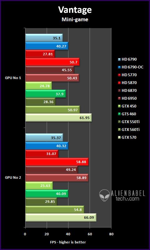 vantage mg Introducing AMDs HD 6790