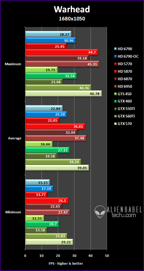 war 16 Introducing AMDs HD 6790