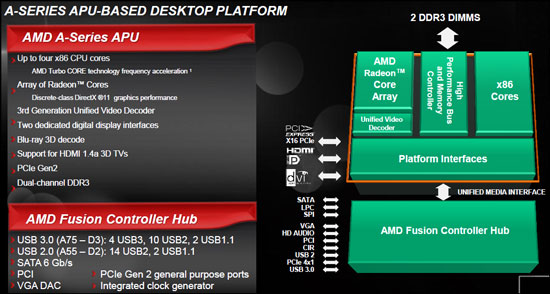 AseriesDesktopPlatform2 AMD Announces Availability for the AMD Fusion A Series desktop APU