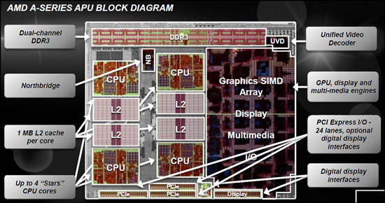 blockDiag AMD Announces Availability for the AMD Fusion A Series desktop APU