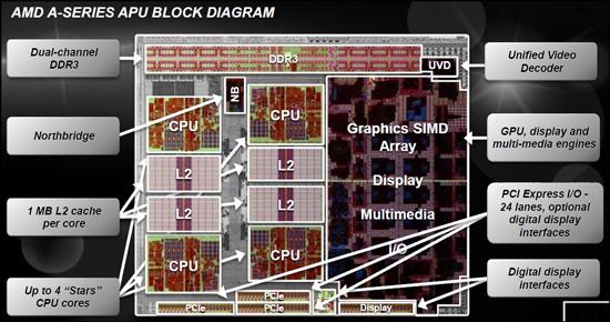 blockDiag AMD Announces Availability for the AMD Fusion A Series desktop APU