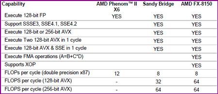 FP AMDs FX 8150 vs. Core i7 & Phenom II   Bulldozer Arrives!