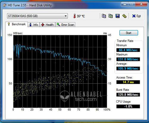 HDTune FX1 AMDs FX 8150 vs. Core i7 & Phenom II   Bulldozer Arrives!