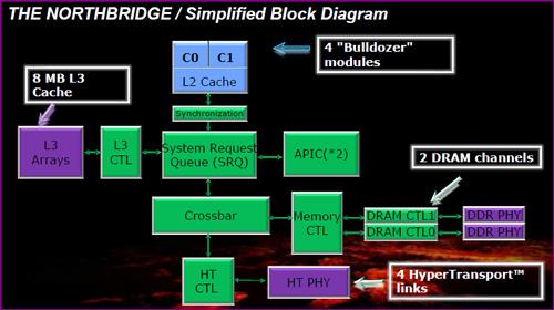 Northbridge 101 AMDs FX 8150 vs. Core i7 & Phenom II   Bulldozer Arrives!