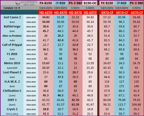 PerfSummary 2 AMDs FX 8150 vs. Core i7 & Phenom II   Bulldozer Arrives!