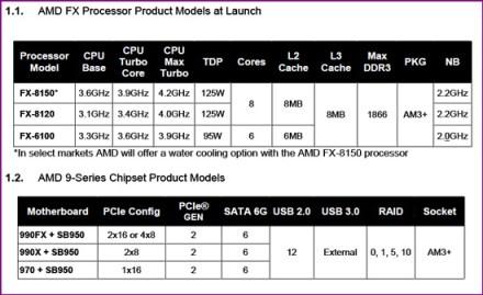 fxmodels list1 AMDs FX 8150 vs. Core i7 & Phenom II   Bulldozer Arrives!