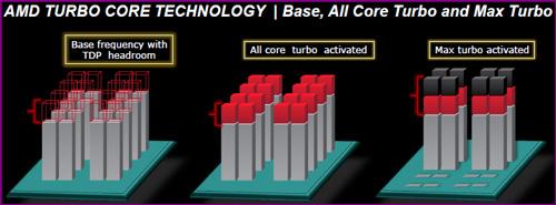 turbo AMDs FX 8150 vs. Core i7 & Phenom II   Bulldozer Arrives!
