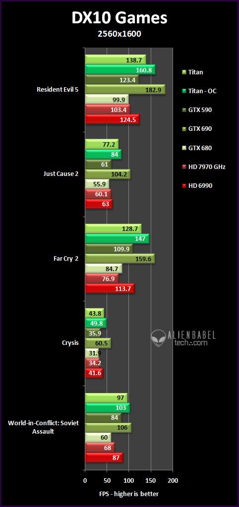 DX10 25 Nvidias Titan arrives to take the performance crown   36 Performance Benchmarks