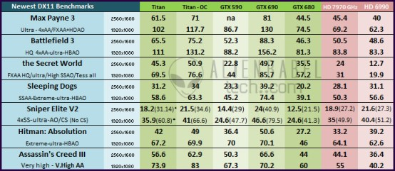 Main Cht DX11 31 Nvidias Titan arrives to take the performance crown   36 Performance Benchmarks