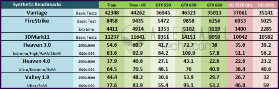 Main Cht SyntheticBenches1 Nvidias Titan arrives to take the performance crown   36 Performance Benchmarks