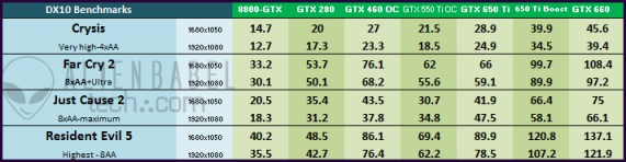 DX10 An Upgraders Guide   from 8800 GTX to GTX 650 Ti BOOST (Pt. 2)