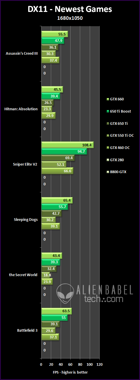 DX11 newest 16 An Upgraders Guide   from 8800 GTX to GTX 650 Ti BOOST (Pt. 2)