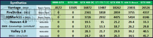 Synthetic DX11 An Upgraders Guide   from 8800 GTX to GTX 650 Ti BOOST (Pt. 2)
