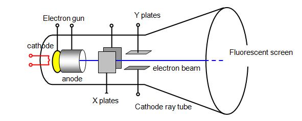 electron a ray monitor of monitor computer to circuits