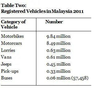 registered-vehicles-2011