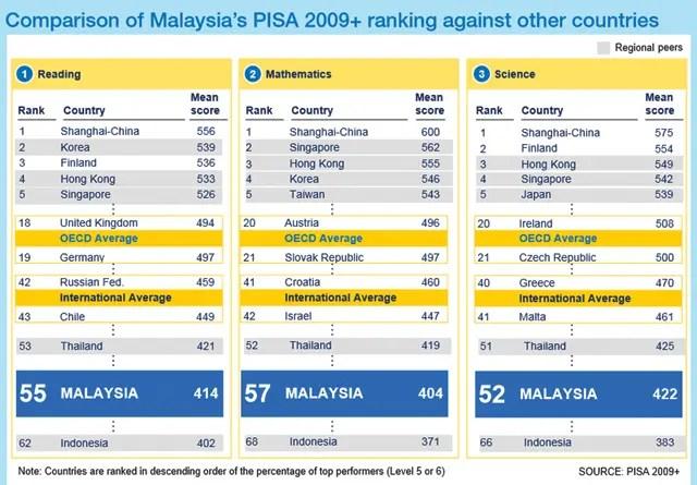 Malaysia-pisa-ranking