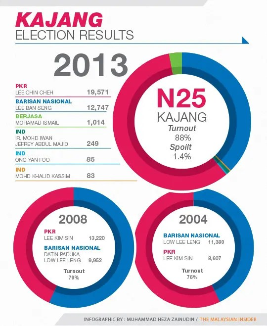 kajang-election-results