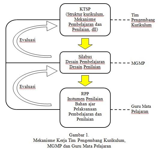 Model Pembelajaran Dalam Rpp Perangkat Pembelajaran Rpp Silabus Kurikulum 2013 Pengembangan Model Pembelajaran Konsep Dasar Dan Implementasi Bang