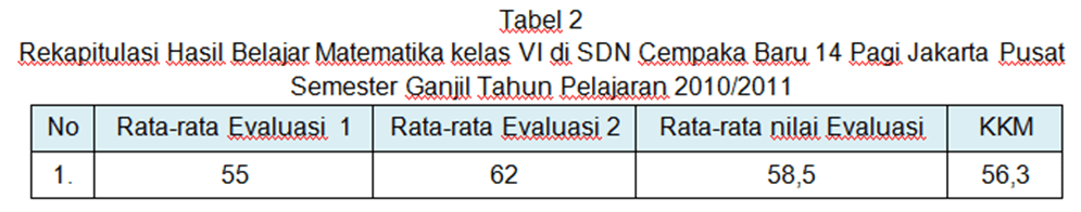 Contoh Ptk Matematika Dengan Model Pembelajaran Yang Baru Contoh Penelitian Tindakan Kelas Matematika Sd Contoh Ptk 1 Tabel 2
