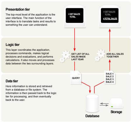 logical data flow diagram example