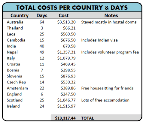 RTW Expenses, Listed by Country and Number of Days