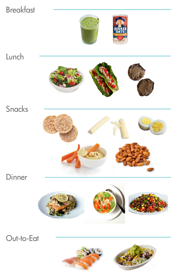 No Sugar no flour a little old fashioned - breakfast lunch and dinner meal plan for a week