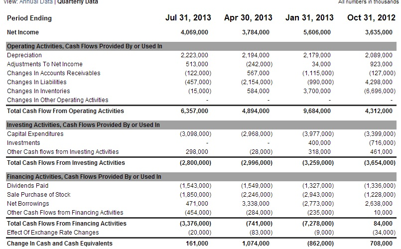 Cash Flow Statement Analysis \u2013 Aliza\u0027s Accounting