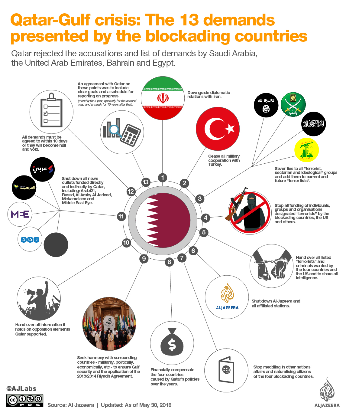 Black Point System In Qatar Understanding The Blockade Against Qatar Qatar Al Jazeera