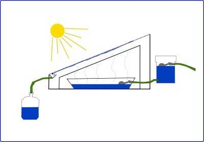 Ultimate Guide To Solar Water Distillers How To Make A
