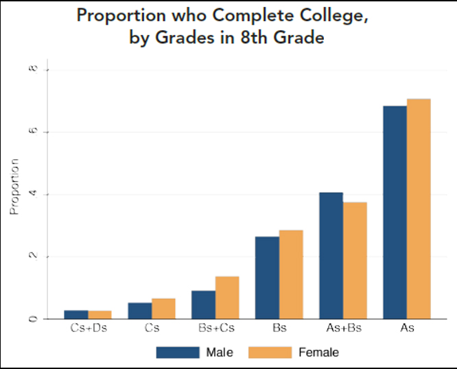 THE SECRET BEHIND COLLEGE COMPLETION New Report Uses Middle School