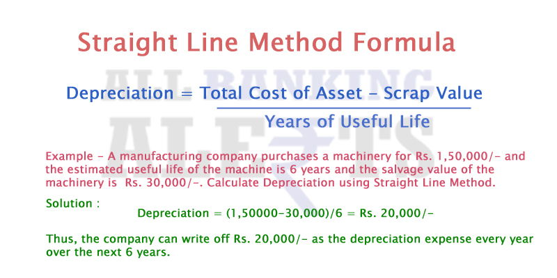 What is Depreciation \u2013 Definition, Methods Formula to Calculate