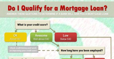 Do I Qualify For A Mortgage Loan - All East Bay Properties