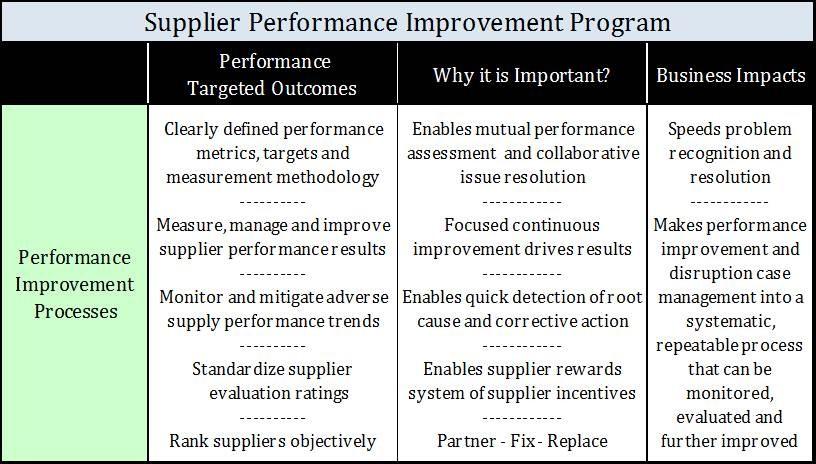 Supplier Performance Improvement AllenAustin