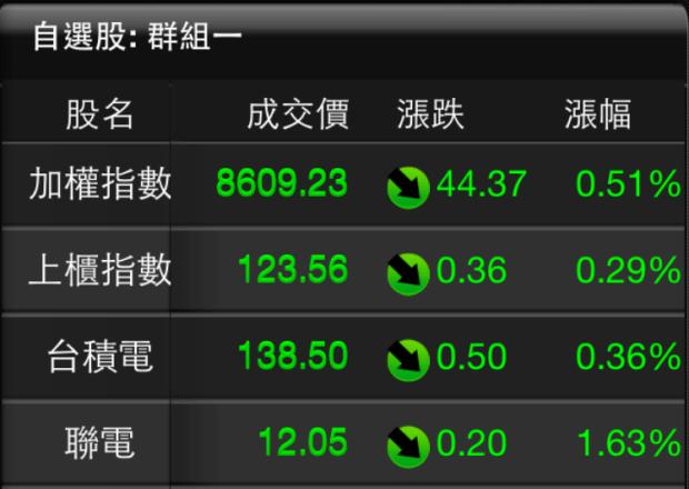 主要選單-股票看盤2-620x701