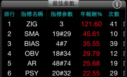 個股-最佳參數-620x1103