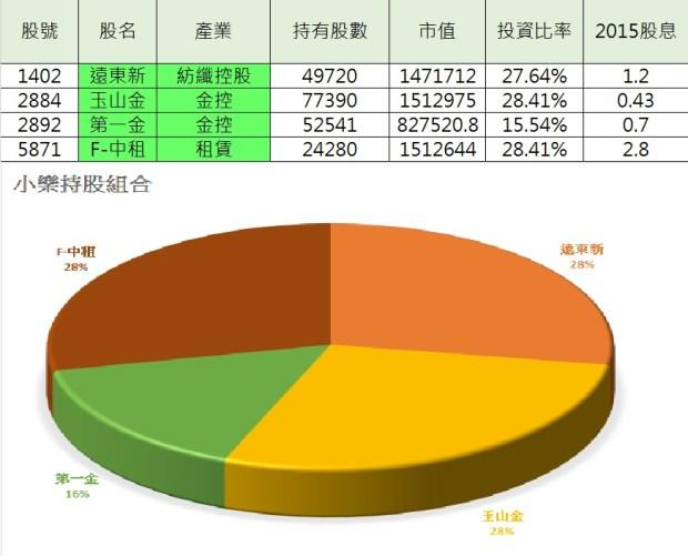 小樂投資組合11月