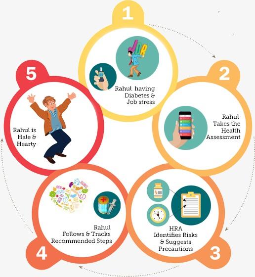 Health Risk Assessment Predictive Analytics Wellness - health risk assessment