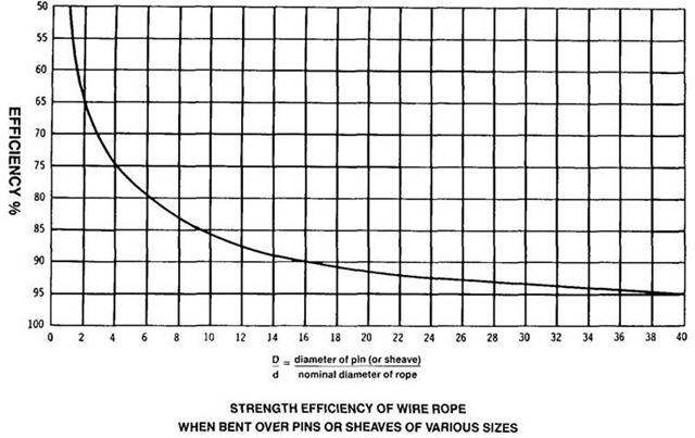 wire rope diameter to drum diameter