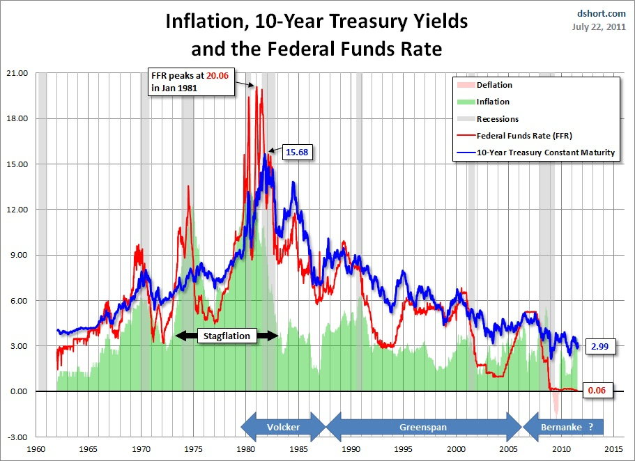 Lets Put Treasury Yields in Perspective - All Star Charts -