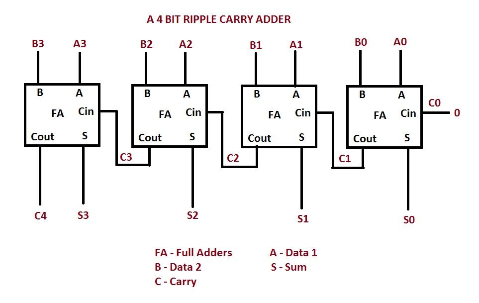 4 Bit Ripple Carry Adder allthingsvlsi