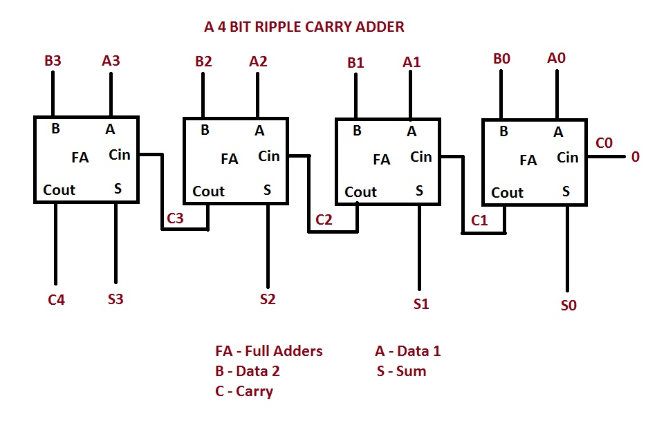 8 bit ripple carry adder