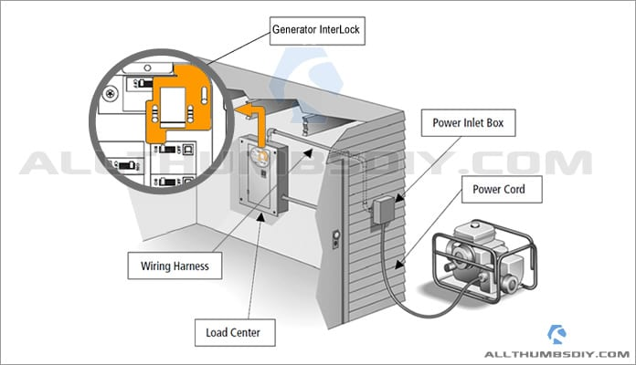 a portable generator to breaker panel wiring diagram for your home