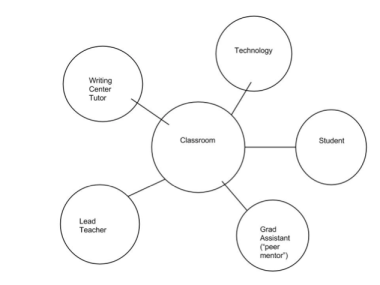 Classroom network visualization (diagram)