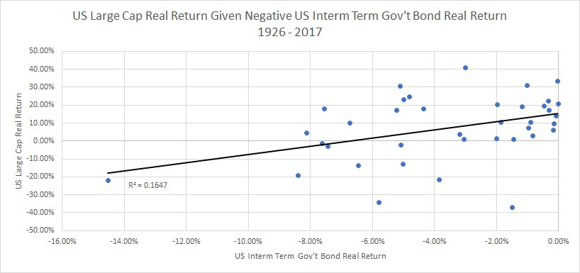 Myth Busting Stocks Correlations and Active Investment Opportunities -