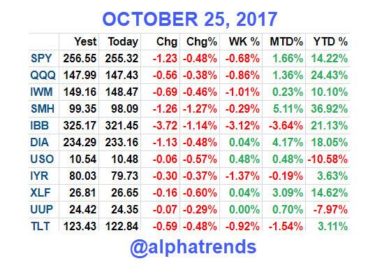 Stock Market Video Analysis 10/25/17 - AlphaTrends