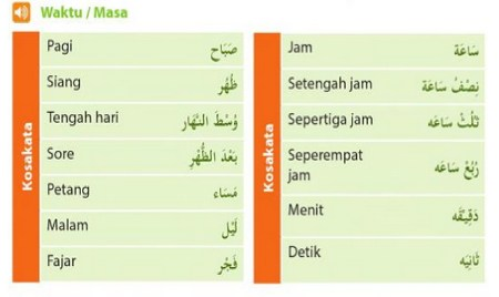 Satu Sampai Sepuluh Dalam Bahasa Arab