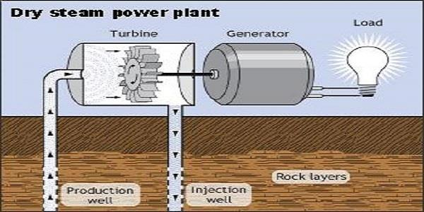 Geothermal Energy Explained - Alternative Energy Sources
