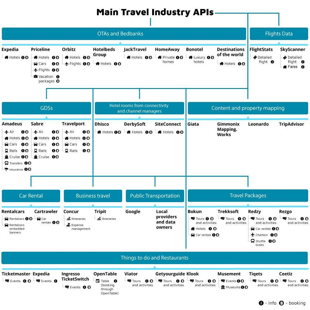 Marriott Traveler Blog Overview Of The Main Apis In The Travel Industry Altexsoft
